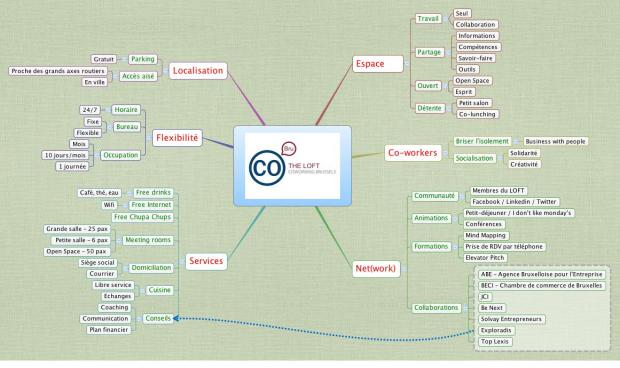 Mind Map de The LOFT Coworking - Business Center